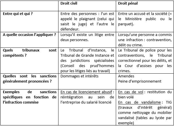 Droit civil et droit p nal quelles diff rences fil - Coups et blessures volontaires code penal ...